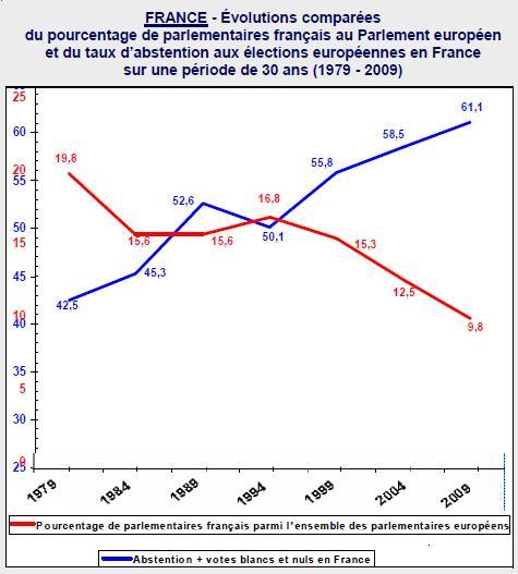 Evolution du nombre de parlementaires