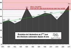 Abstention cantonales