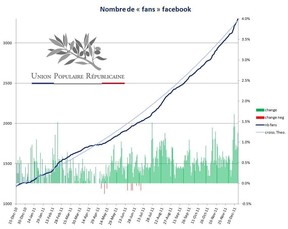 "évolution ""fans"" facebook"