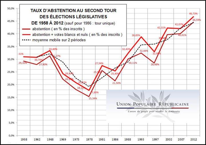 Record Historique De 46 7 D Abstention Blancs Et Nuls Au