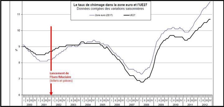 On ne saurait mieux montrer que l'euro, en tant que tel, est une monnaie qui amplifie les problèmes structurels du chômage, et cela de façon catastrophique.
