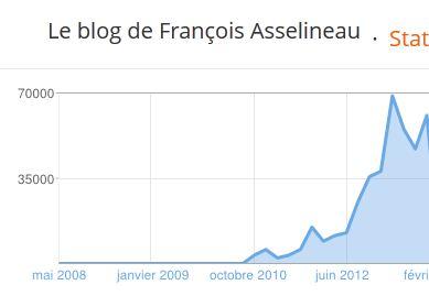 Statistiques blog asselineau fC)vrier 2013