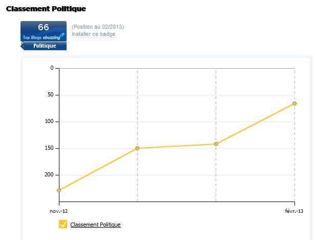classement politique wikio fC)vrier 2013