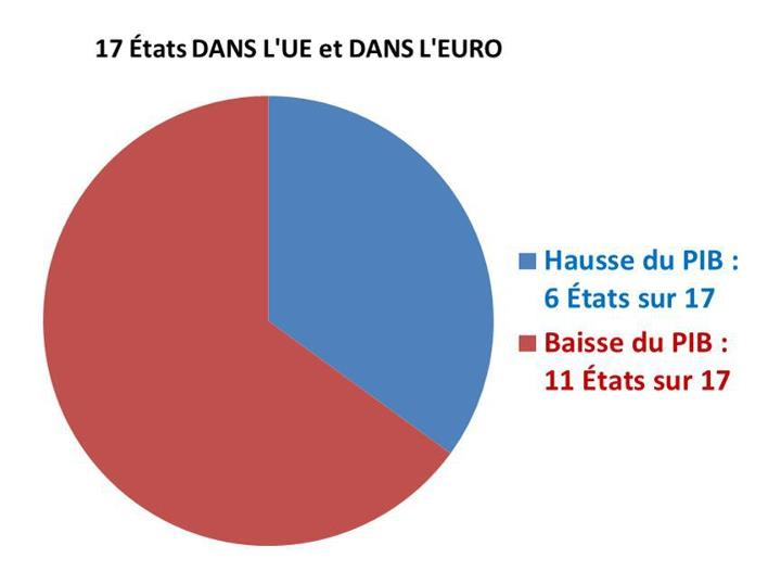etats ue euro statistiques deurostat sur les 17 etats qui ont accepte a la fois la construction europeenne et leuro 6 ont connu une hausse de leur pib en 2012 soit 35 dentre eux 11 ont « Bienfaits » de la construction européenne et de l'euro : Lenseignement lumineux des dernières statistiques Eurostat sur lEurope