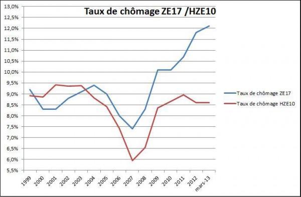 tauxc_chomage