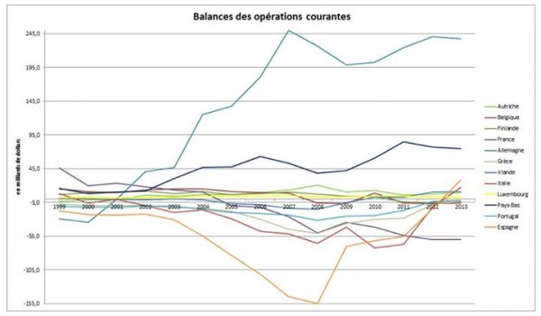 balance-operations-courantes