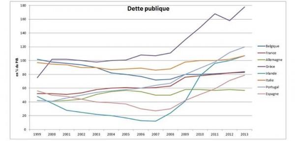dette-publique