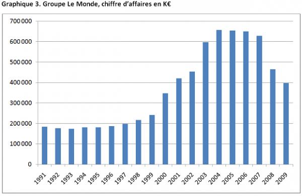 diffusion du journal Le Monde1 600x390 Hervé Kempf claque la porte du journal Le Monde en dénonçant la censure qui y règne et en soulignant le parti pris sur lEurope