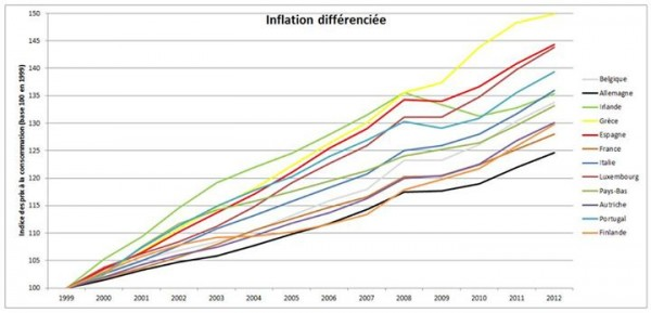 inflation-differenciee