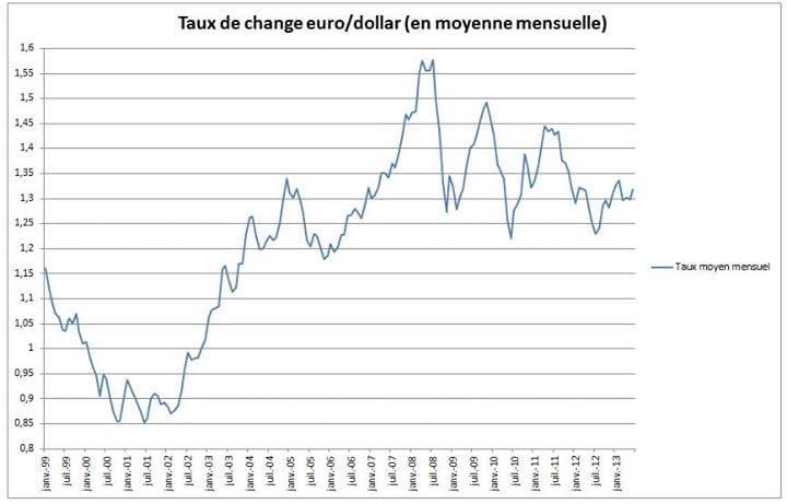 Les graphiques en barres Forex permettent de connaître l'historique des échanges d'un couple de devises et sa valeur actuelle, d'anticiper les mouvements et les tendances des cours et de prendre de bonnes décisions d'investissement.