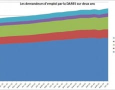 rp_demandeurs-emploi-dares-600x397.jpg