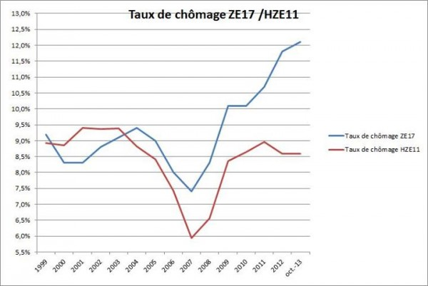 taux-chomage-ze-hze
