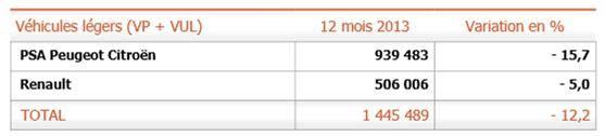 Production EN FRANCE : - 12,2 % la production en France d'automobiles et de véhicules légers de PSA s'est littéralement effondrée de -15,5% en 2013 par rapport à 2012,  la production en France d'automobiles et de véhicules légers de Renault a très fortement chuté de -5,0% en 2013 par rapport à 2012,