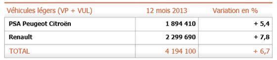 Production HORS FRANCE : + 6,7 % la production en dehors de France d'automobiles et de véhicules légers de PSA a augmenté de +5,4% en 2013 par rapport à 2012,  la production en dehors de France d'automobiles et de véhicules légers de Renault (en incluant Dacia et Renault Samsung Motors) a augmenté de +7,8% par rapport à 2012,