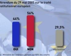 resultat_referendum_2005