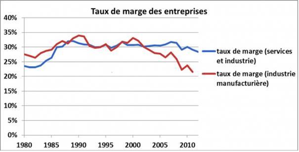 taux-de-marge-entreprises