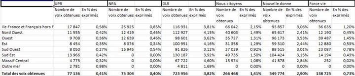 L'UPR, avec 77 136 suffrages, est arrivée au niveau national devant le NPA de MM. Besancenot et Poutou (75 304 suffrages)