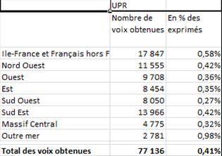 La liste UPR de l'Outre-mer a obtenu le score en pourcentage le plus élevé : 0,98 % des suffrages exprimés, dont 1,18% obtenus à l'Île de la Réunion.