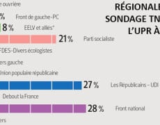 sondage-regionales-upr