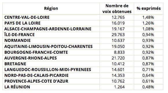 resultats-upr-regionales-2015