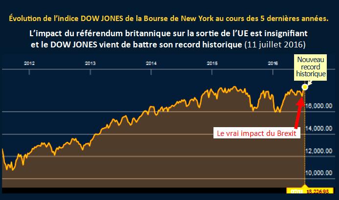 Record historique a la bourse de New York 18 jours apres le brexit