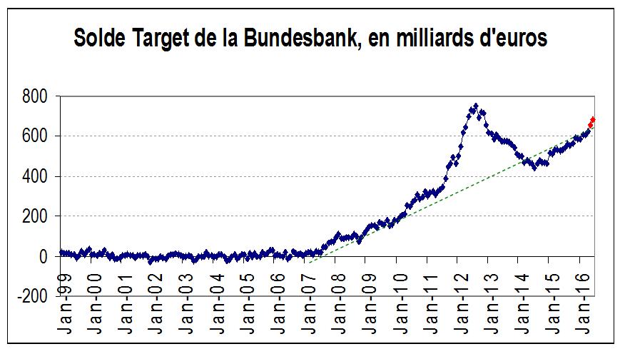 solde target Bundesbank