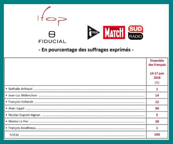 un premier sondage ifop avait donn 1 d 39 intentions de vote fran ois asselineau pour l. Black Bedroom Furniture Sets. Home Design Ideas
