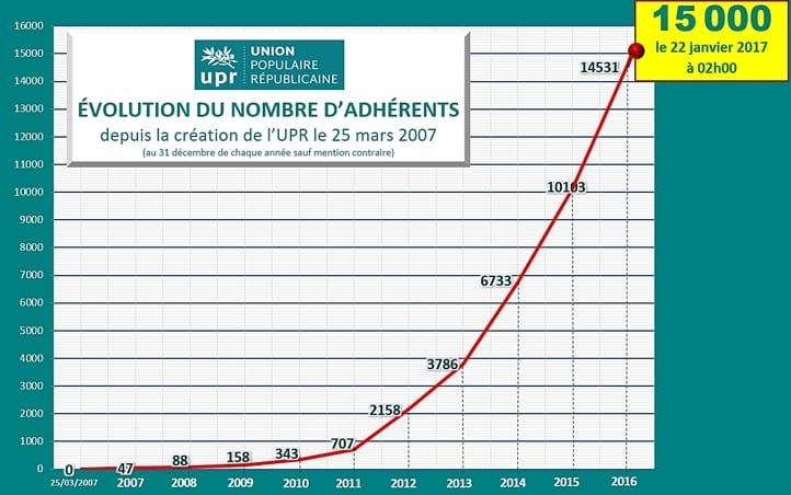 L'UNION POPULAIRE REPUBLICAINE (UPR) A FRANCHI LE CAP DES 15 000 ADHERENTS Screen-Shot-01-23-17-at-05.51-PM