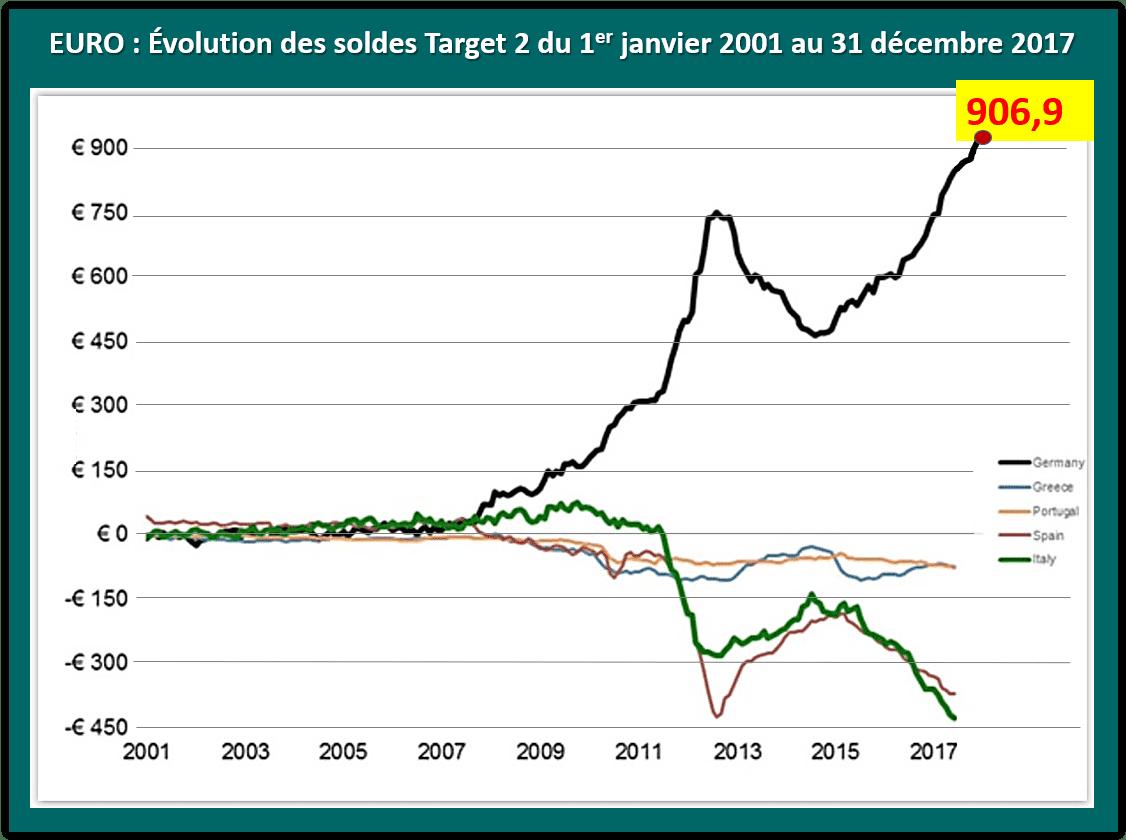 De la situation de la dette publique en Espagne - Charles Giraud