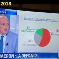 FRANCE, RÉPUBLIQUE BANANIÈRE : BFMTV ET CNEWS PRISES EN FLAGRANT DÉLIT DE «FAKE NEWS» en truquant systématiquement en faveur de Macron les présentations visuelles des sondages.