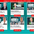 Pluie de records pour les vidéos de François ASSELINEAU, désormais le dirigeant politique français qui obtient les plus fortes audiences sur Internet.