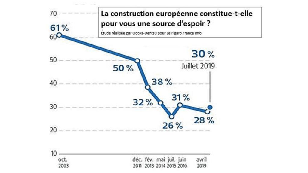 4ab64684ff D'après la nouvelle vague du sondage Odoxa-Dentsu réalisé régulièrement  pour Le Figaro et France-Info (publié dans le Figaro du 4 juillet 2019), ...