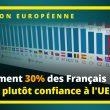 """SEULEMENT 30% DES FRANÇAIS """"FONT PLUTÔT CONFIANCE À L'UE"""""""