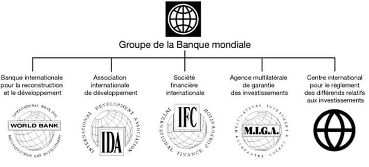 Organigramme du groupe Banque Mondiale