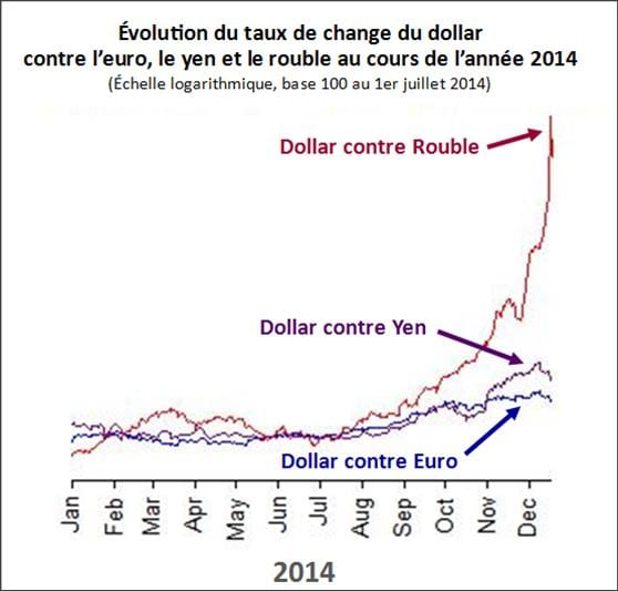 ROUBLE - evolution du cours de change en 2014 - 2