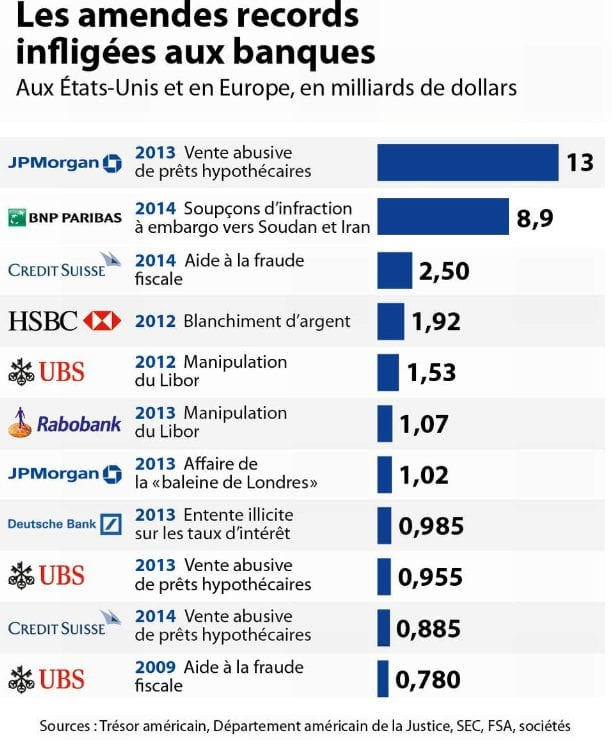 amendes-infligees-aux-banques