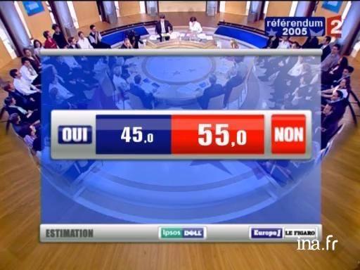 55% DES FRANÇAIS REJETAIENT LA « CONSTITUTION EUROPÉENNE »