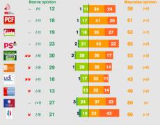sondage-tns-partis-politiques